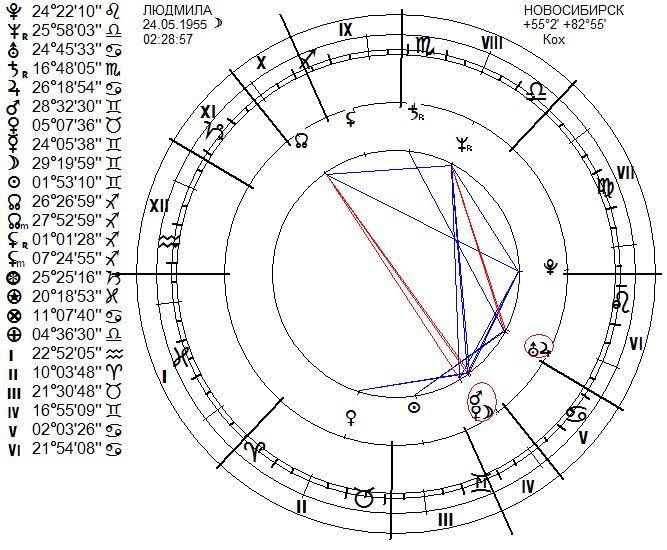 chart-lyudmila-novosibirsk