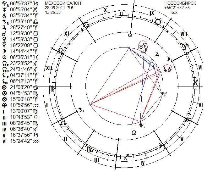 chart-mehovoy-salon