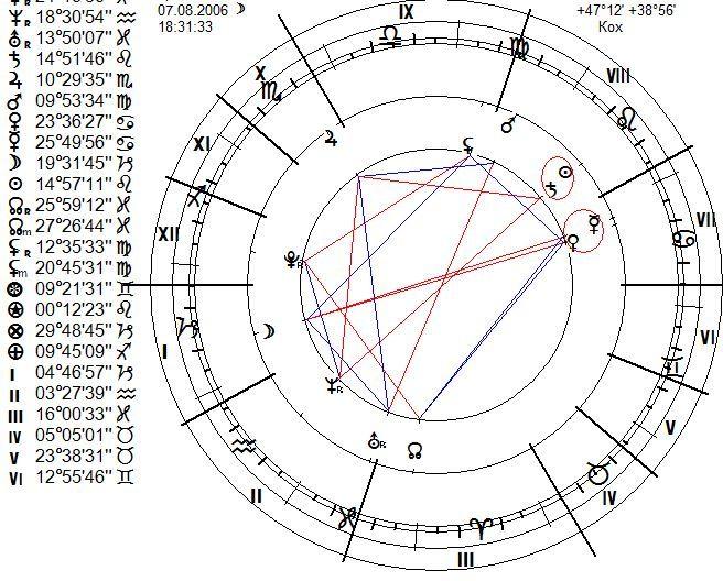 chart22