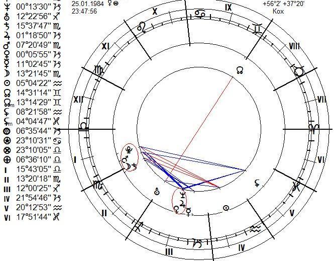 goroskop-muzha