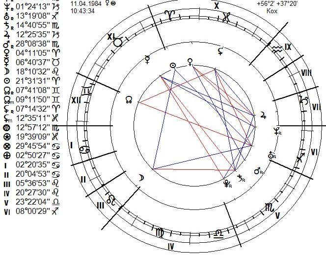 goroskop-zhenyi