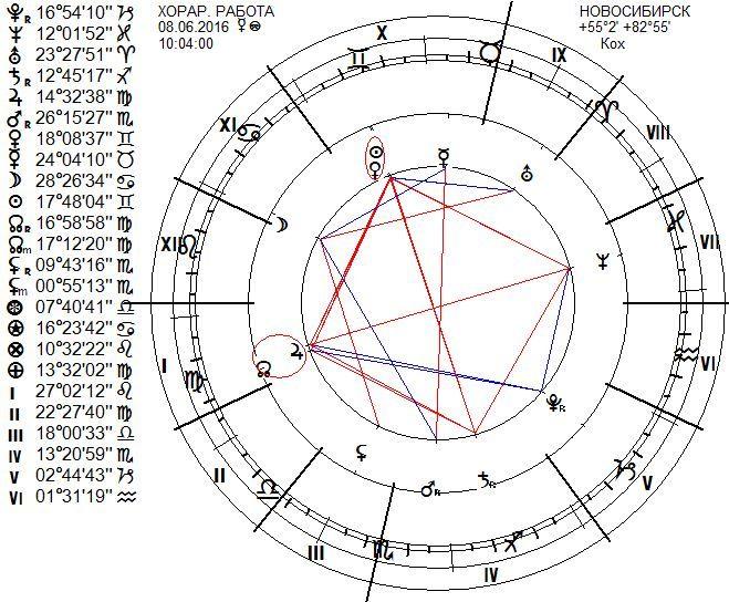 chart27