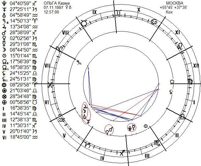 chart35 Ольга карма