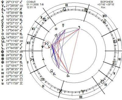 chart104