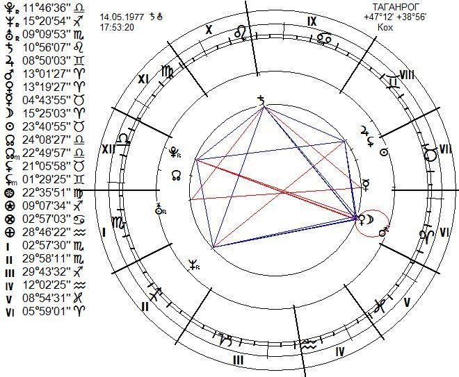 chart3333