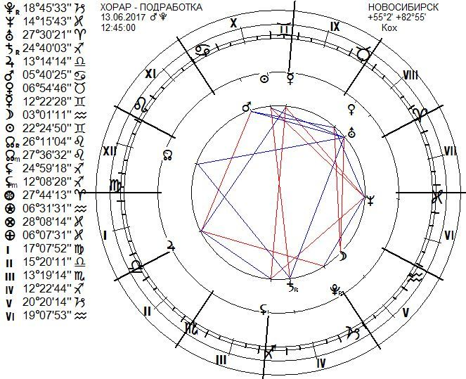 chart-777