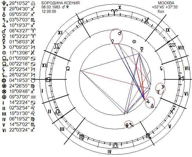 chart-556