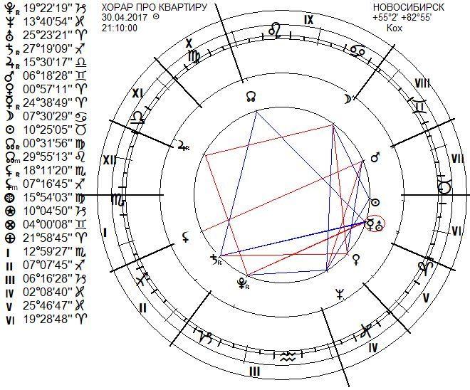 chart-kvart