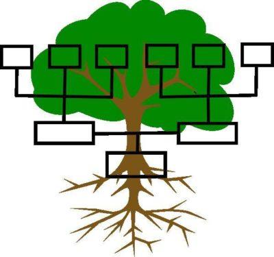 Родовое дерево, генеалогическое дерево, совместимость в семье