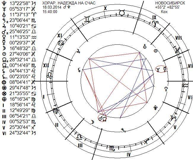 chart888