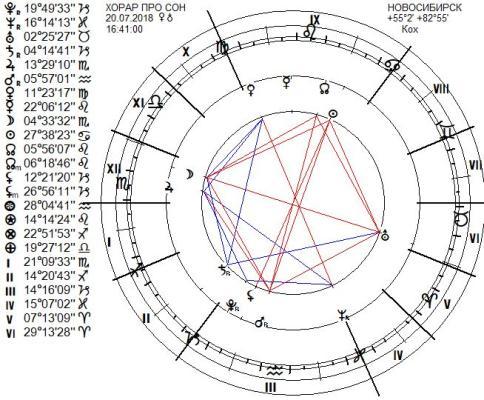 chart44