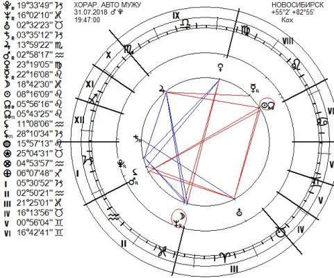 chart64