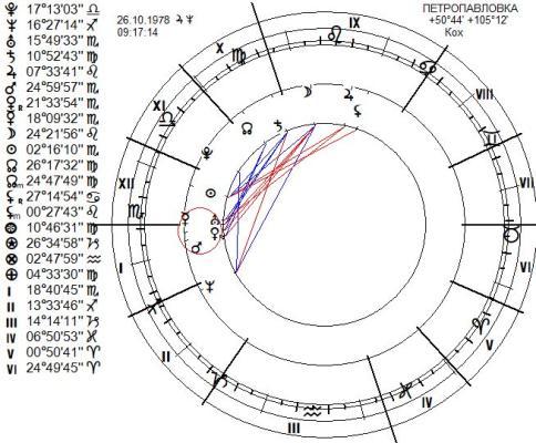 chart-2001