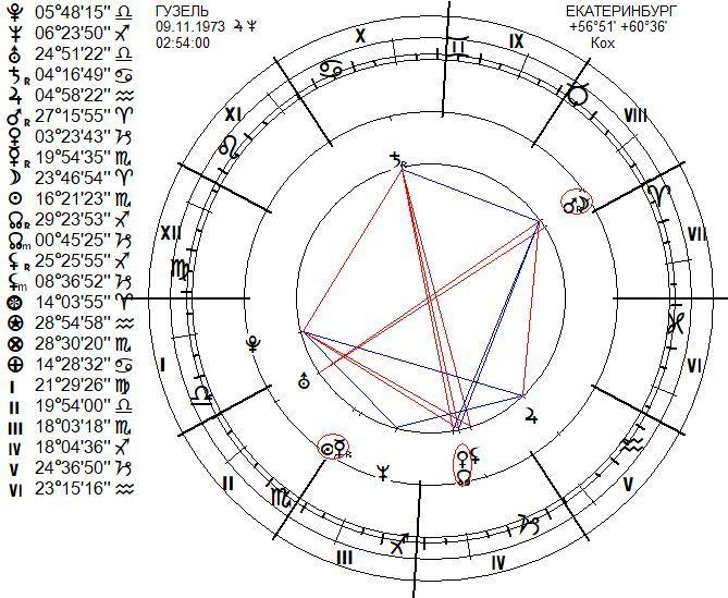 chart-2002