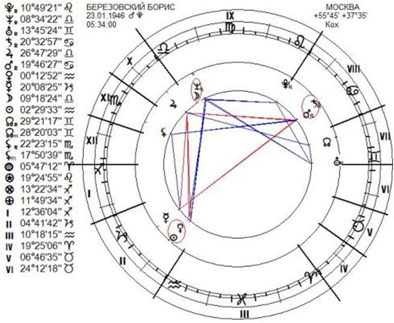 березовский-chart