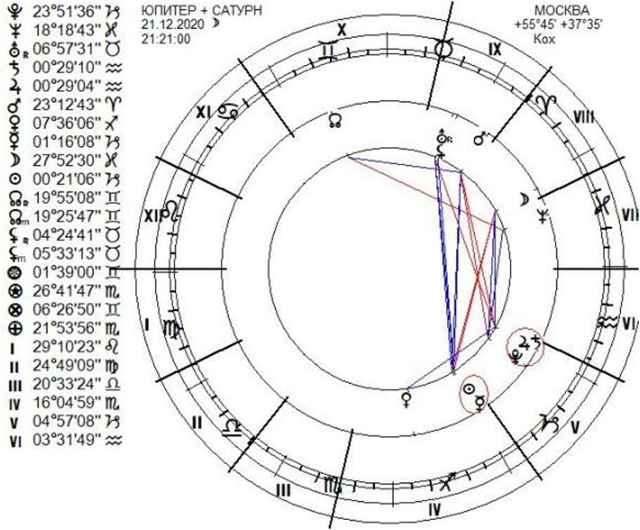 Соединение Юпитера и Сатурна - гороскоп