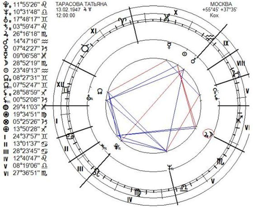 chart-tarasova