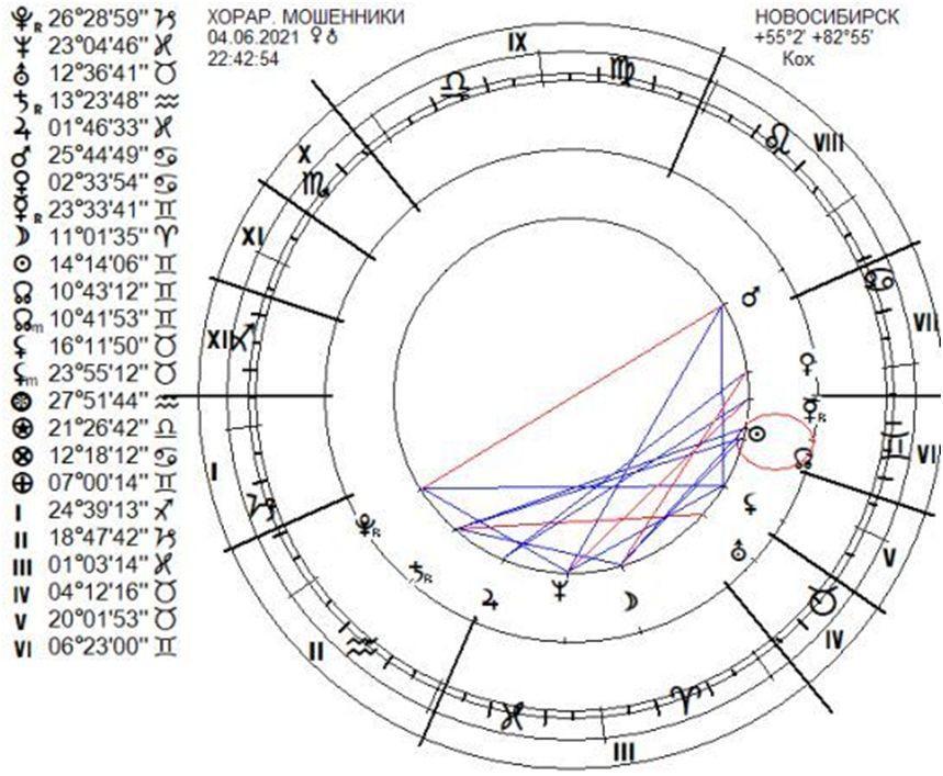 moshenniki-chart