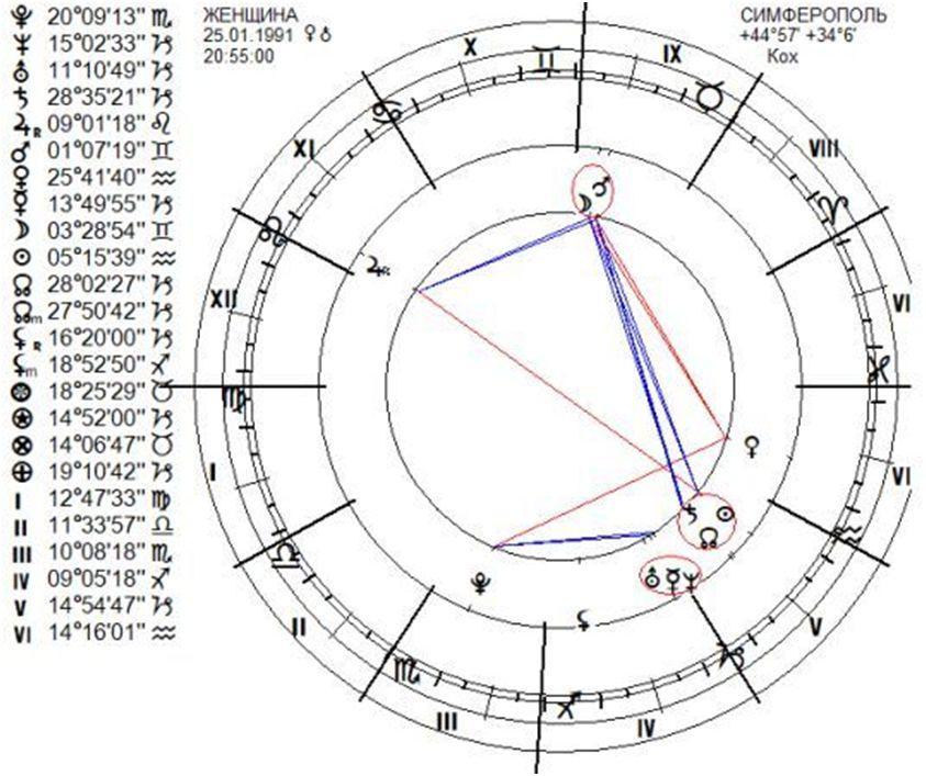 chart-med-2